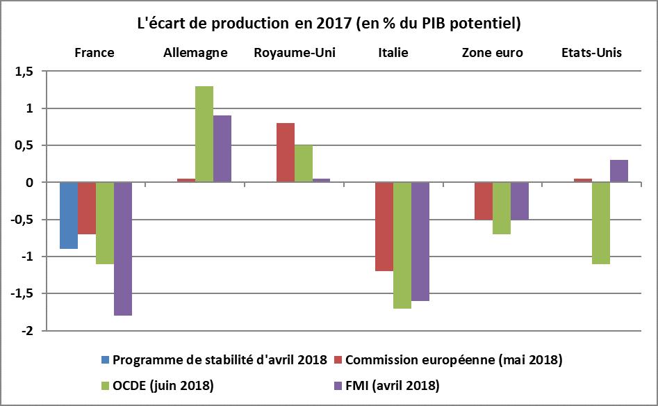 Il est un peu plus faible (en valeur absolue) que dans des pays comme  l Italie. L écart de production est positif en Allemagne et au Royaume-Uni. 4e2463be2c5d