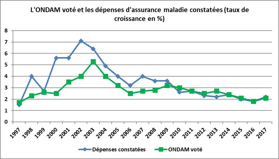 Bien que l objectif voté soit beaucoup plus exigeant depuis 2010, il est  respecté en exécution. 767addcf633a