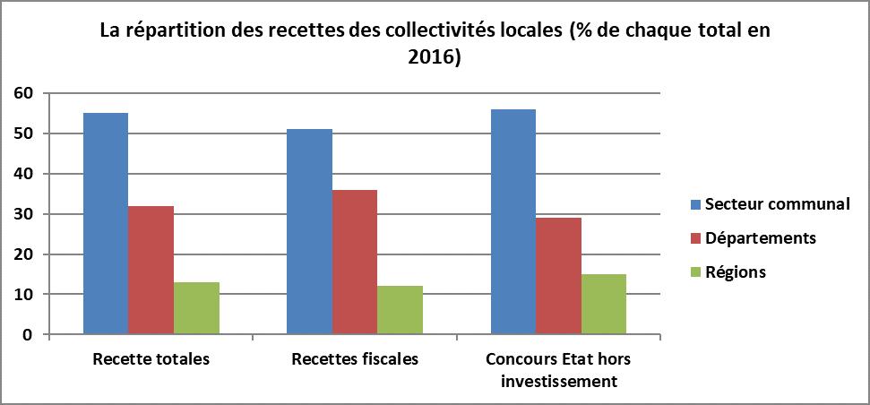 5d7ac7fbaaa Le secteur communal perçoit plus de la moitié des recettes totales