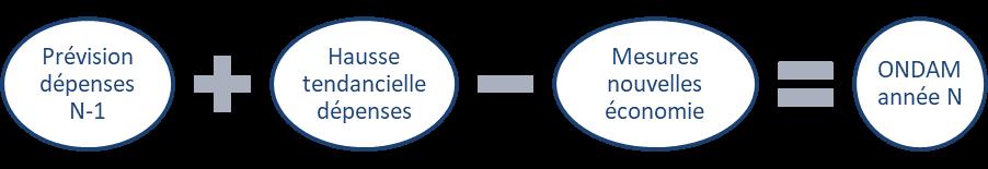 Les périmètres retenus pour chacun des sous-objectifs varient assez  fréquemment et sensiblement, ce qui fragilise l analyse des déterminants  des dépenses ... 8c3f67efcb9d
